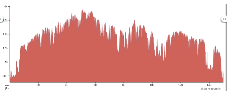 elevation profile for the 150